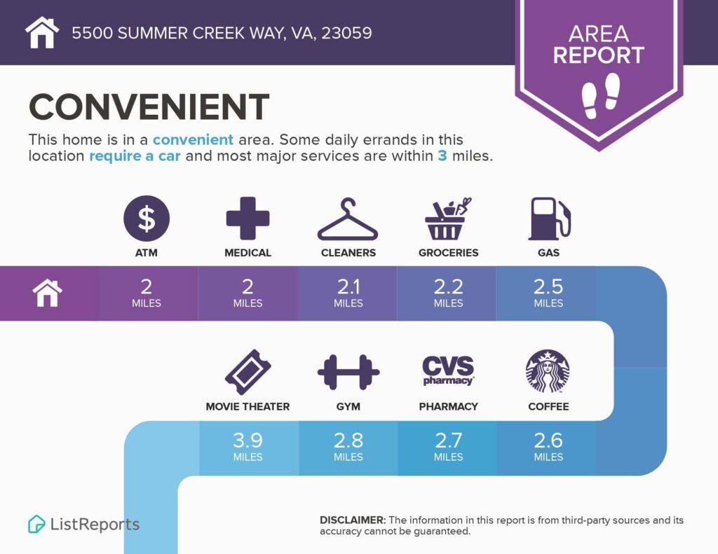 5500 Summer Creek Way Report