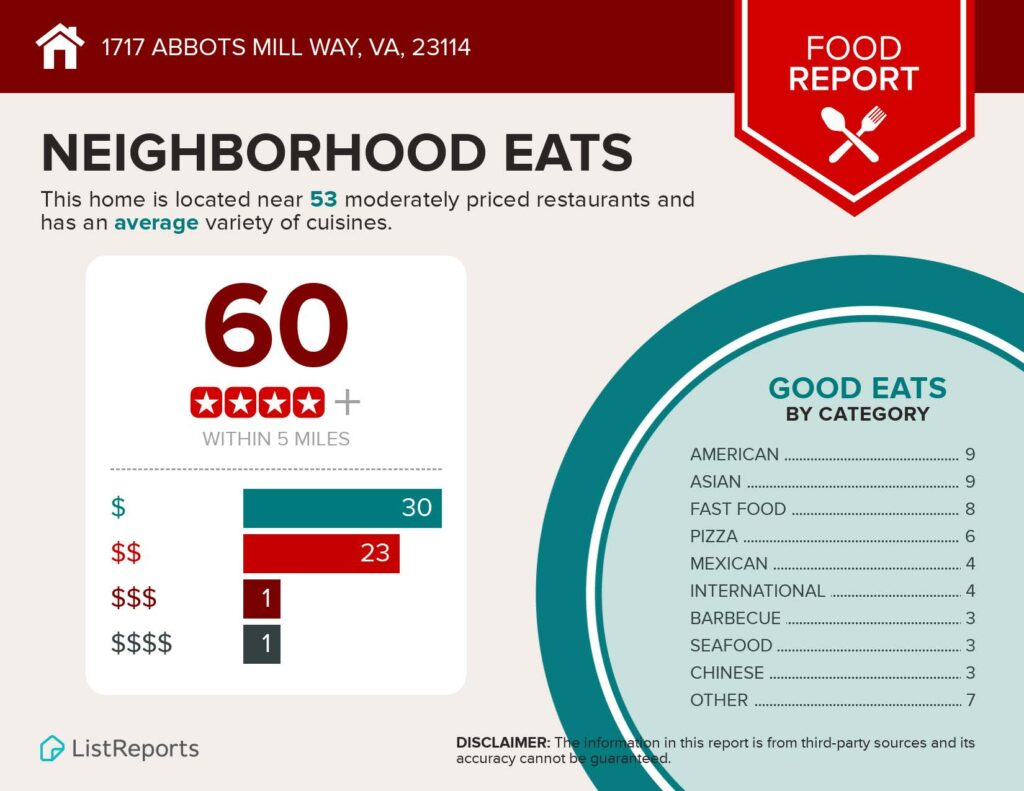 Infographics-for-1717-Abbots-Mill-Way_Page_1