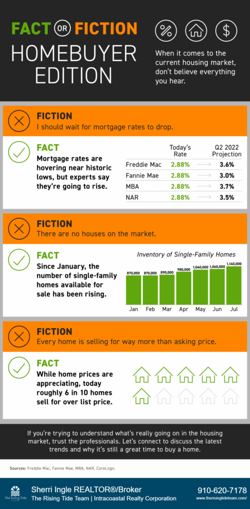 When it comes to the current housing market, there are multiple misconceptions – from what the current supply of available homes looks like to how much houses are selling for. It takes professionals who study expert opinions and data to truly understand the real estate market and separate fact from fiction. Trust the pros. If you want to understand why it's still a good time to buy, let's connect today.