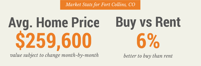 Fort Collins Real Estate Market Stats