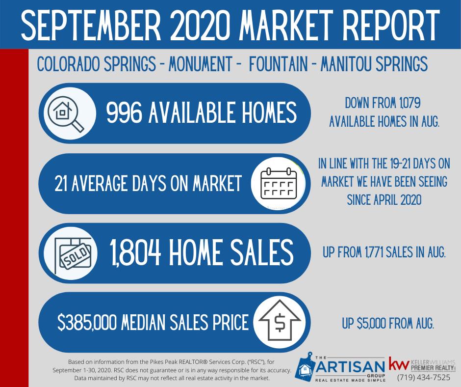 Colorado Springs real estate report