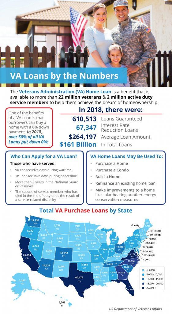 VA Home Loans Data