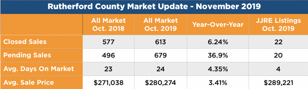 Rutherford County Real Estate Data - October 2019