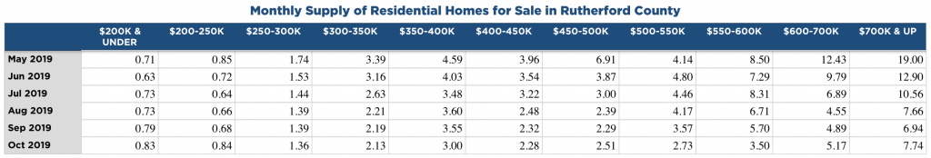 Nov. 2019 Rutherford County TN Monthly Supply of Homes