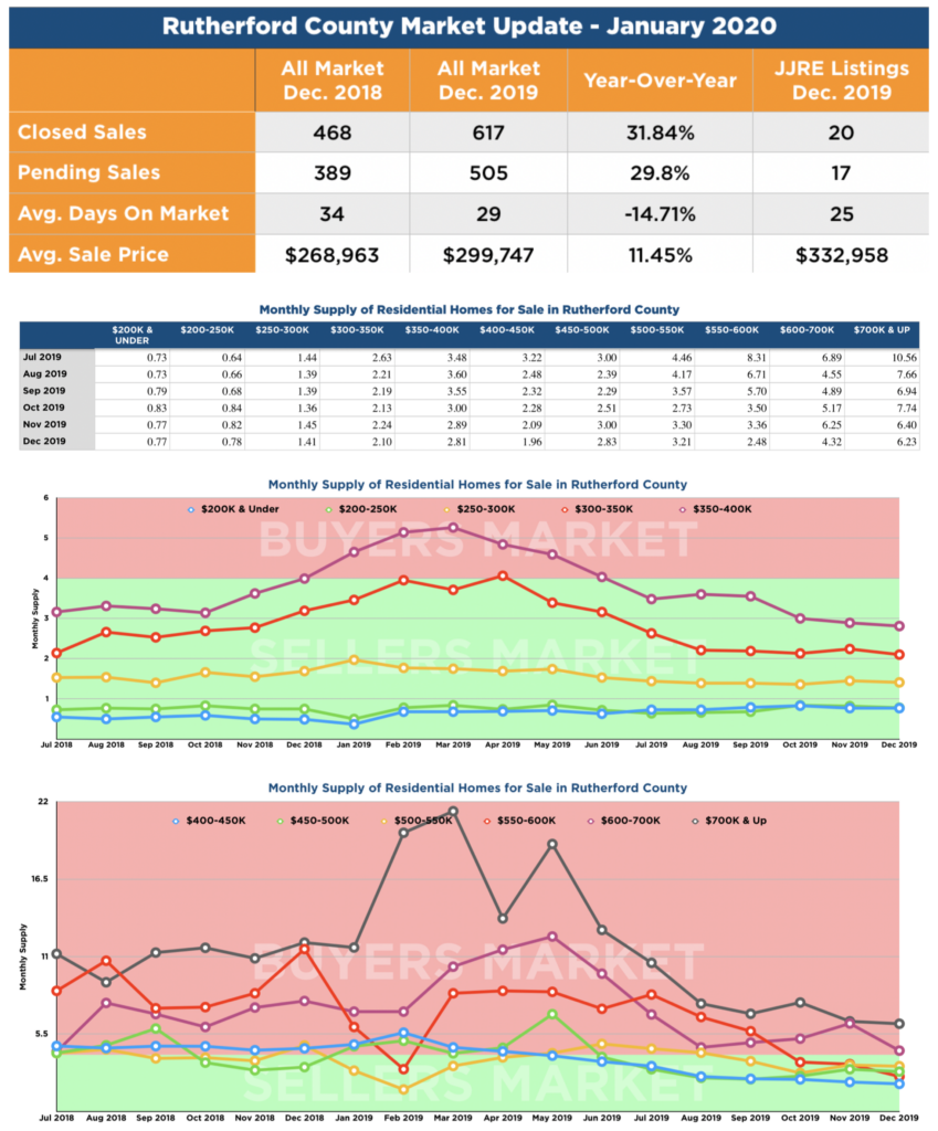 Rutherford County Market Data - January 2020