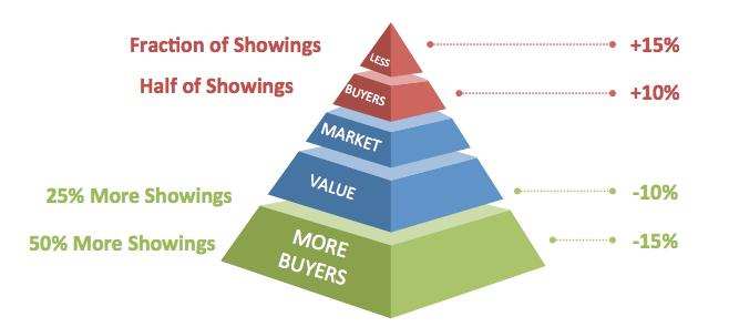 PricingPyramid