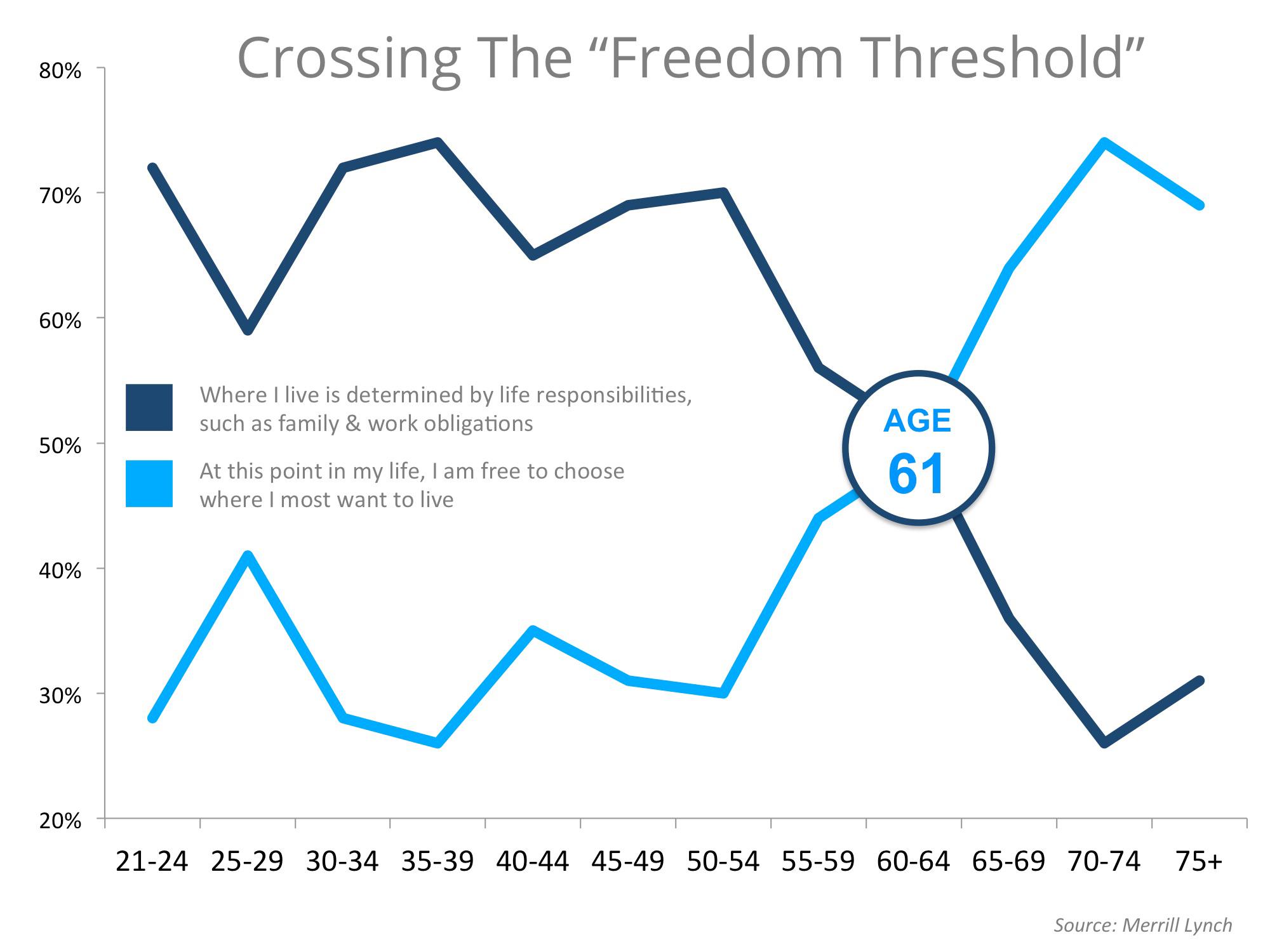 Freedom-Threshold