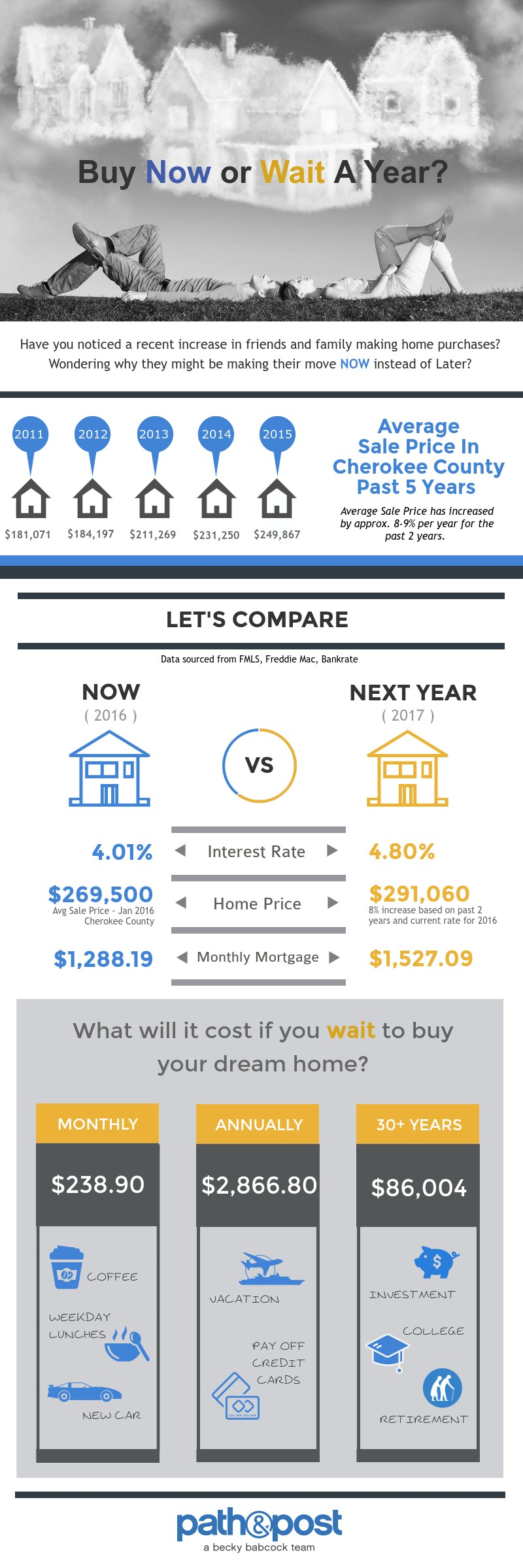 Buy Now or Wait   Cherokee County Average Sale Price   Path & Post