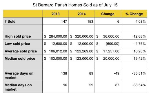 St Bernard Parish Home Sales