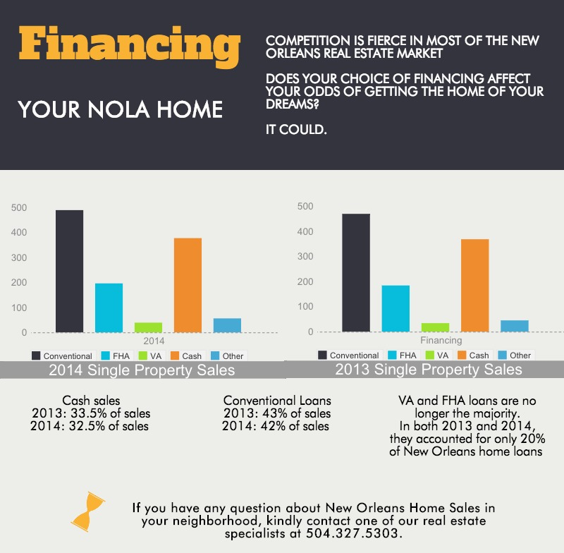 New Orleans real estate financing options