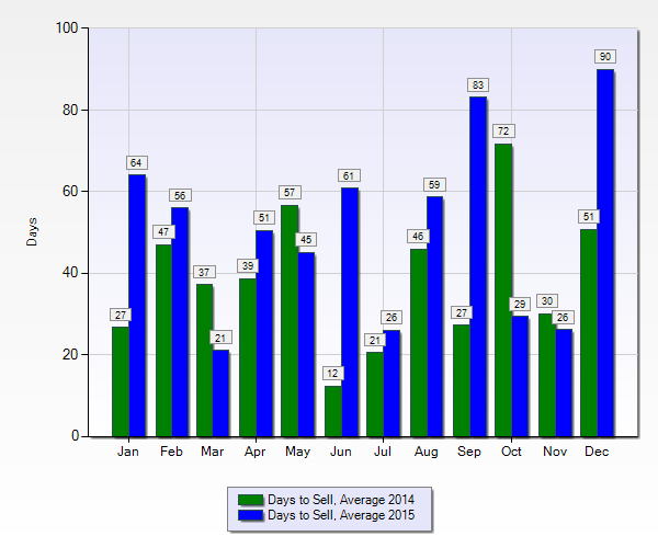 Warehouse District condos   Days to sell 2014-2015