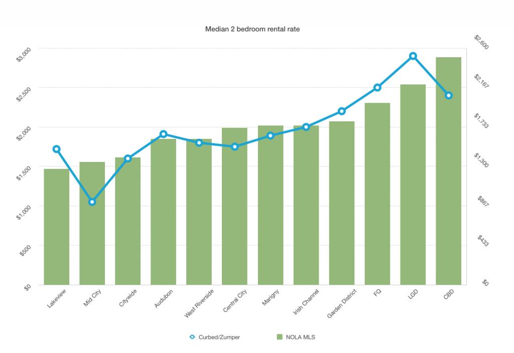 New Orleans 2 bedroom rental rates