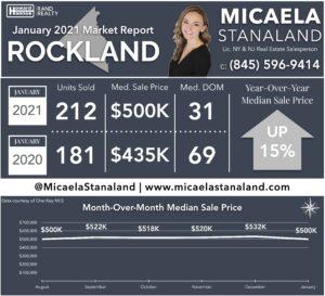 Rockland County Real Estate Market