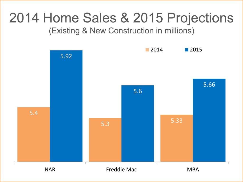 housing market 2015