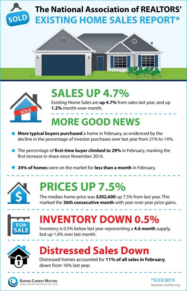 home sales statistics 2015