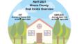 April 2021 Moore County Market Stats