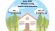 June 2021 Moore County, NC Real Estate Overview