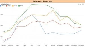 Salt Lake County Homes Sold