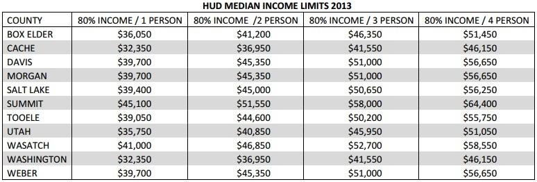 HUD-Income-Limits-2013
